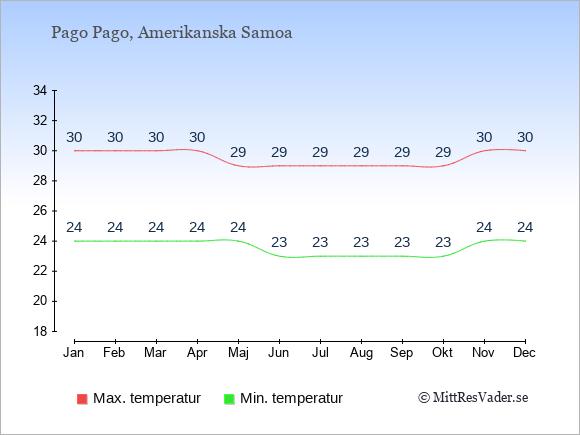 Genomsnittliga temperaturer i Amerikanska Samoa -natt och dag: Januari 24;30. Februari 24;30. Mars 24;30. April 24;30. Maj 24;29. Juni 23;29. Juli 23;29. Augusti 23;29. September 23;29. Oktober 23;29. November 24;30. December 24;30.
