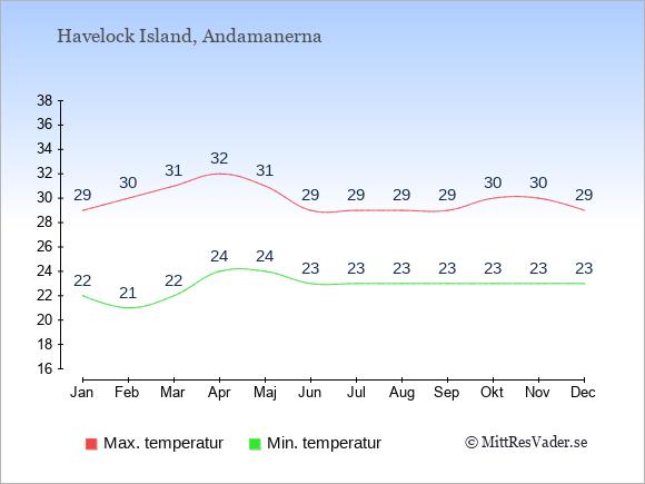 Temperaturer på Havelock Island -dag och natt.