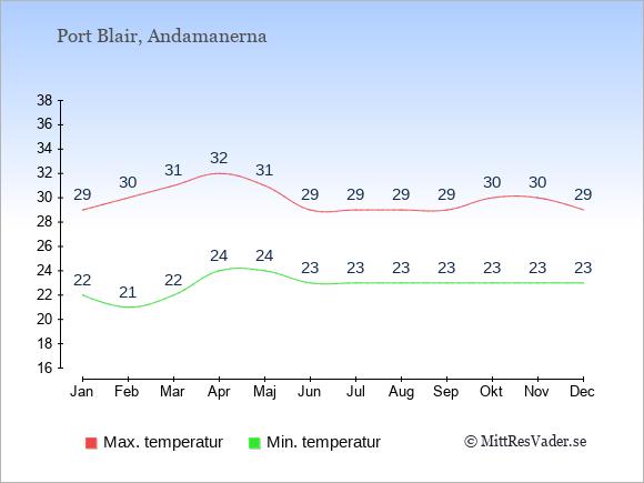 Temperaturer i Port Blair -dag och natt.