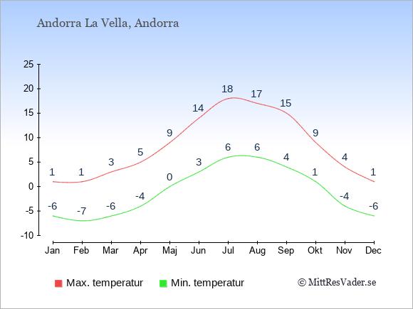 Temperaturer i Andorra -dag och natt.