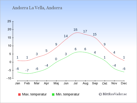 Genomsnittliga temperaturer i Andorra -natt och dag: Januari -6;1. Februari -7;1. Mars -6;3. April -4;5. Maj 0;9. Juni 3;14. Juli 6;18. Augusti 6;17. September 4;15. Oktober 1;9. November -4;4. December -6;1.