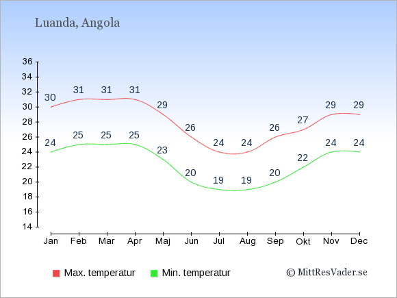 Genomsnittliga temperaturer i Angola -natt och dag: Januari 24;30. Februari 25;31. Mars 25;31. April 25;31. Maj 23;29. Juni 20;26. Juli 19;24. Augusti 19;24. September 20;26. Oktober 22;27. November 24;29. December 24;29.