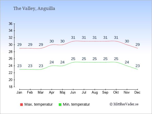 Temperaturer på Anguilla -dag och natt.