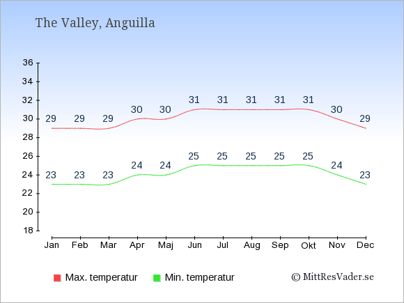 Genomsnittliga temperaturer på Anguilla -natt och dag: Januari 23;29. Februari 23;29. Mars 23;29. April 24;30. Maj 24;30. Juni 25;31. Juli 25;31. Augusti 25;31. September 25;31. Oktober 25;31. November 24;30. December 23;29.