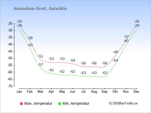 Genomsnittliga temperaturer i Amundsen-Scott -natt och dag: Januari -29;-26. Februari -43;-38. Mars -57;-51. April -61;-53. Maj -62;-53. Juni -62;-54. Juli -63;-56. Augusti -63;-56. September -63;-56. Oktober -54;-48. November -40;-37. December -29;-26.
