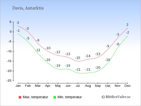 Genomsnittliga temperaturer i Antarktis -natt och dag: Januari -1;3. Februari -5;0. Mars -11;-6. April -16;-10. Maj -19;-12. Juni -19;-13. Juli -21;-15. Augusti -21;-14. September -20;-13. Oktober -16;-9. November -8;-3. December -2;2.