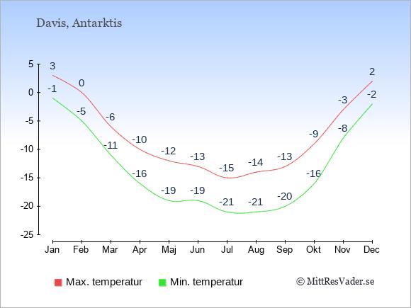 Genomsnittliga temperaturer i Antarktis -natt och dag: Januari -1;3. Februari -5;0. Mars -11;-6. April -16;-10. Maj -19;-12. Juni -19;-13. Juli -21;-15. Augusti -21;-14. September -20;-13. Oktober -16;-9. November -8;-3. December -2;2.