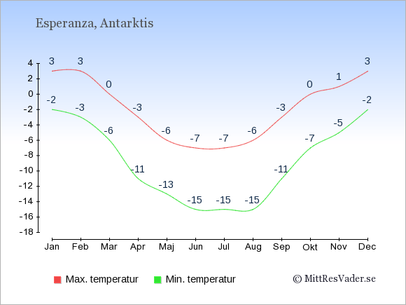 Genomsnittliga temperaturer i Esperanza -natt och dag: Januari -2;3. Februari -3;3. Mars -6;0. April -11;-3. Maj -13;-6. Juni -15;-7. Juli -15;-7. Augusti -15;-6. September -11;-3. Oktober -7;0. November -5;1. December -2;3.