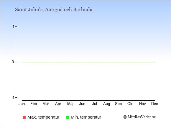 Temperaturer på Antigua och Barbuda -dag och natt.