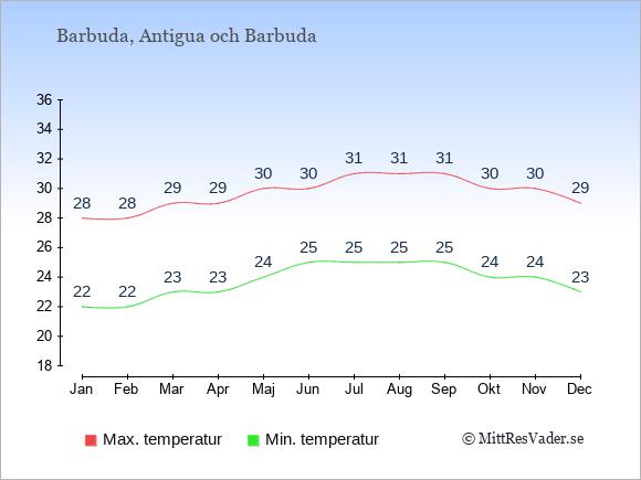 Genomsnittliga temperaturer på Barbuda -natt och dag: Januari 22;28. Februari 22;28. Mars 23;29. April 23;29. Maj 24;30. Juni 25;30. Juli 25;31. Augusti 25;31. September 25;31. Oktober 24;30. November 24;30. December 23;29.