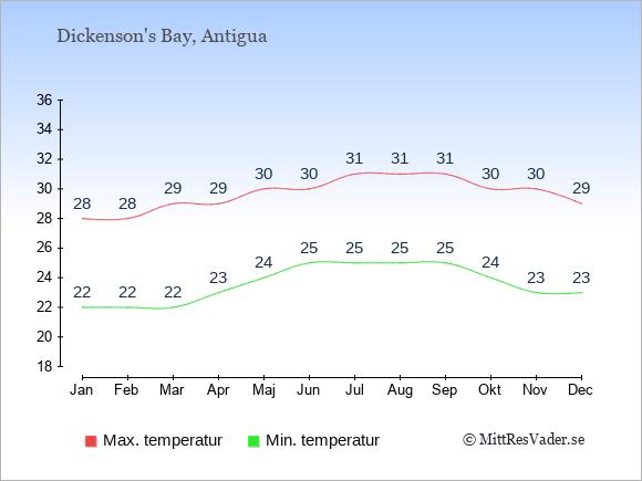 Genomsnittliga temperaturer i Dickenson's Bay -natt och dag: Januari 22;28. Februari 22;28. Mars 22;29. April 23;29. Maj 24;30. Juni 25;30. Juli 25;31. Augusti 25;31. September 25;31. Oktober 24;30. November 23;30. December 23;29.