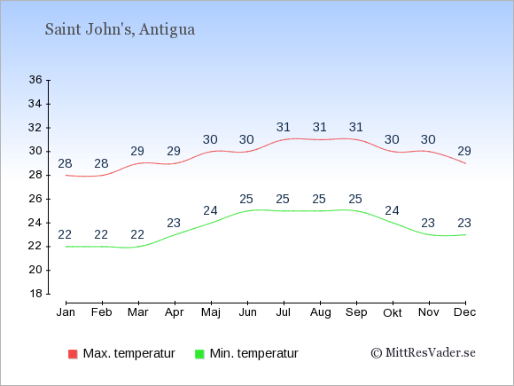 Genomsnittliga temperaturer på Antigua och Barbuda -natt och dag: Januari 22;28. Februari 22;28. Mars 22;29. April 23;29. Maj 24;30. Juni 25;30. Juli 25;31. Augusti 25;31. September 25;31. Oktober 24;30. November 23;30. December 23;29.
