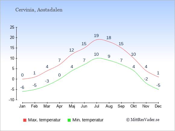 Genomsnittliga temperaturer i Cervinia -natt och dag: Januari -6;0. Februari -5;1. Mars -3;4. April 0;7. Maj 4;12. Juni 7;15. Juli 10;19. Augusti 9;18. September 7;15. Oktober 4;10. November -2;4. December -5;1.