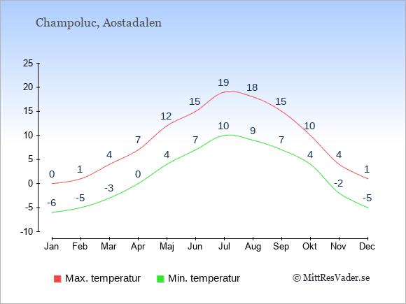 Temperaturer i Champoluc -dag och natt.