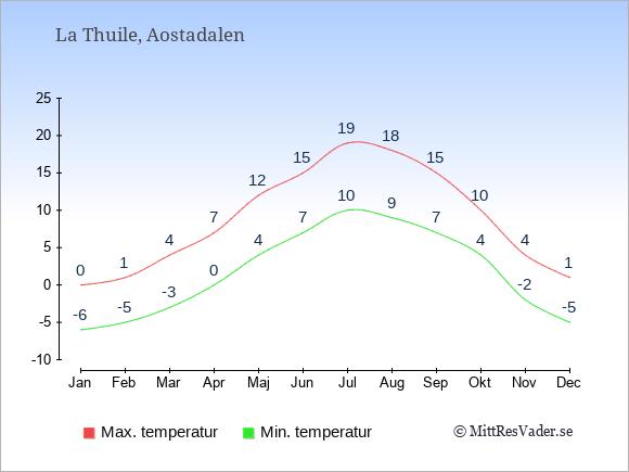 Genomsnittliga temperaturer i La Thuile -natt och dag: Januari -6;0. Februari -5;1. Mars -3;4. April 0;7. Maj 4;12. Juni 7;15. Juli 10;19. Augusti 9;18. September 7;15. Oktober 4;10. November -2;4. December -5;1.