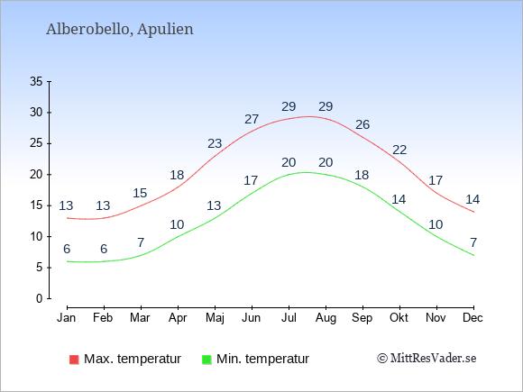 Genomsnittliga temperaturer i Alberobello -natt och dag: Januari 6;13. Februari 6;13. Mars 7;15. April 10;18. Maj 13;23. Juni 17;27. Juli 20;29. Augusti 20;29. September 18;26. Oktober 14;22. November 10;17. December 7;14.