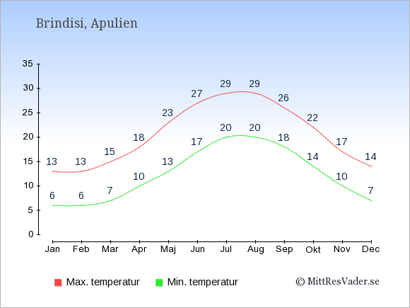 Genomsnittliga temperaturer i Brindisi -natt och dag: Januari 6;13. Februari 6;13. Mars 7;15. April 10;18. Maj 13;23. Juni 17;27. Juli 20;29. Augusti 20;29. September 18;26. Oktober 14;22. November 10;17. December 7;14.