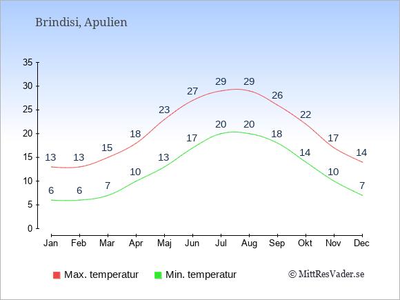 Temperaturer i Brindisi -dag och natt.