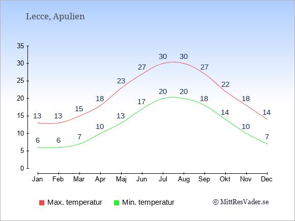 Temperaturer i Lecce -dag och natt.