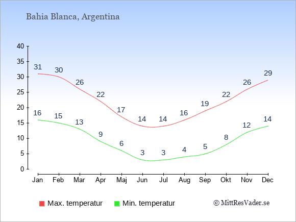 Genomsnittliga temperaturer i Bahia Blanca -natt och dag: Januari 16;31. Februari 15;30. Mars 13;26. April 9;22. Maj 6;17. Juni 3;14. Juli 3;14. Augusti 4;16. September 5;19. Oktober 8;22. November 12;26. December 14;29.