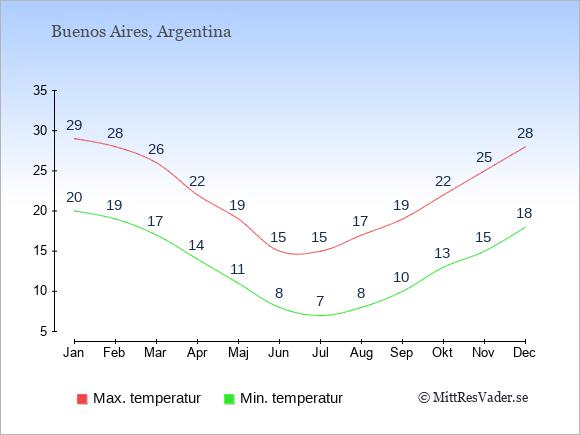 Genomsnittliga temperaturer i Argentina -natt och dag: Januari 20;29. Februari 19;28. Mars 17;26. April 14;22. Maj 11;19. Juni 8;15. Juli 7;15. Augusti 8;17. September 10;19. Oktober 13;22. November 15;25. December 18;28.