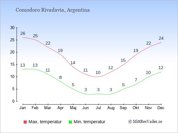 Genomsnittliga temperaturer i Comodoro Rivadavia -natt och dag: Januari 13;26. Februari 13;25. Mars 11;22. April 8;19. Maj 5;14. Juni 3;11. Juli 3;10. Augusti 3;12. September 5;15. Oktober 7;19. November 10;22. December 12;24.