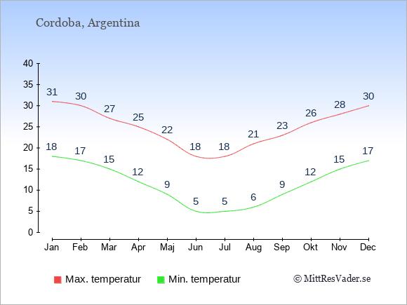 Genomsnittliga temperaturer i Cordoba -natt och dag: Januari 18;31. Februari 17;30. Mars 15;27. April 12;25. Maj 9;22. Juni 5;18. Juli 5;18. Augusti 6;21. September 9;23. Oktober 12;26. November 15;28. December 17;30.