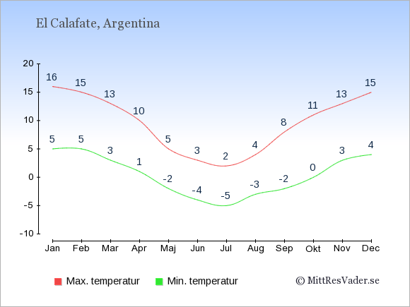 Genomsnittliga temperaturer i El Calafate -natt och dag: Januari 5;16. Februari 5;15. Mars 3;13. April 1;10. Maj -2;5. Juni -4;3. Juli -5;2. Augusti -3;4. September -2;8. Oktober 0;11. November 3;13. December 4;15.