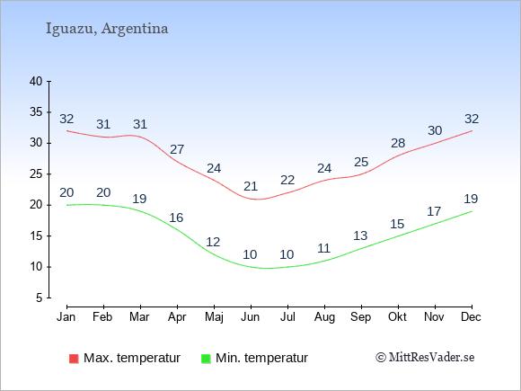 Genomsnittliga temperaturer vid Iguazu -natt och dag: Januari 20;32. Februari 20;31. Mars 19;31. April 16;27. Maj 12;24. Juni 10;21. Juli 10;22. Augusti 11;24. September 13;25. Oktober 15;28. November 17;30. December 19;32.