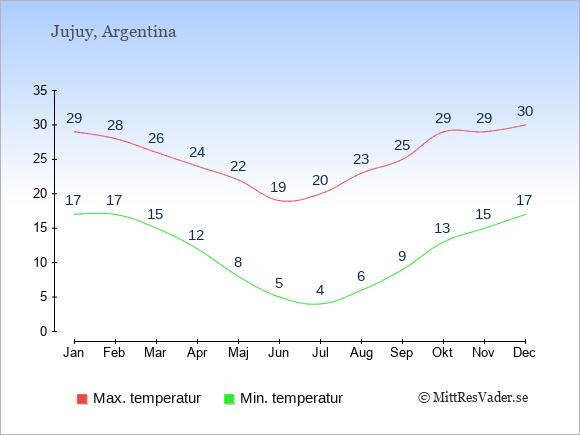 Genomsnittliga temperaturer i Jujuy -natt och dag: Januari 17;29. Februari 17;28. Mars 15;26. April 12;24. Maj 8;22. Juni 5;19. Juli 4;20. Augusti 6;23. September 9;25. Oktober 13;29. November 15;29. December 17;30.
