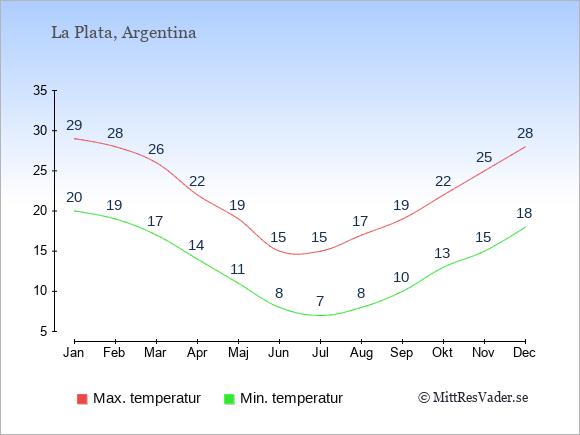 Genomsnittliga temperaturer i La Plata -natt och dag: Januari 20;29. Februari 19;28. Mars 17;26. April 14;22. Maj 11;19. Juni 8;15. Juli 7;15. Augusti 8;17. September 10;19. Oktober 13;22. November 15;25. December 18;28.