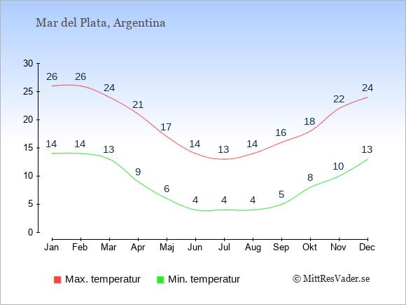 Genomsnittliga temperaturer i Mar del Plata -natt och dag: Januari 14;26. Februari 14;26. Mars 13;24. April 9;21. Maj 6;17. Juni 4;14. Juli 4;13. Augusti 4;14. September 5;16. Oktober 8;18. November 10;22. December 13;24.