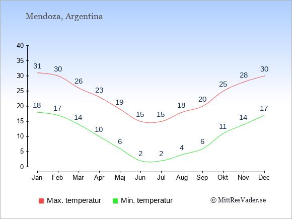 Genomsnittliga temperaturer i Mendoza -natt och dag: Januari 18;31. Februari 17;30. Mars 14;26. April 10;23. Maj 6;19. Juni 2;15. Juli 2;15. Augusti 4;18. September 6;20. Oktober 11;25. November 14;28. December 17;30.