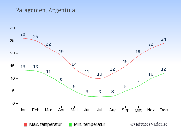 Genomsnittliga temperaturer i Patagonien -natt och dag: Januari 13;26. Februari 13;25. Mars 11;22. April 8;19. Maj 5;14. Juni 3;11. Juli 3;10. Augusti 3;12. September 5;15. Oktober 7;19. November 10;22. December 12;24.