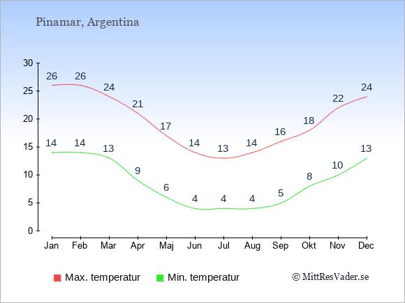 Genomsnittliga temperaturer i Pinamar -natt och dag: Januari 14;26. Februari 14;26. Mars 13;24. April 9;21. Maj 6;17. Juni 4;14. Juli 4;13. Augusti 4;14. September 5;16. Oktober 8;18. November 10;22. December 13;24.
