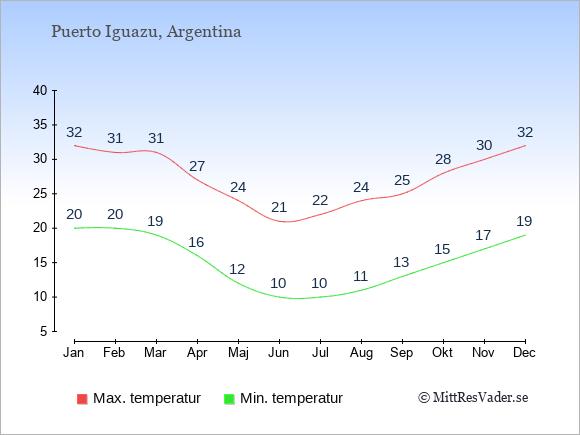 Genomsnittliga temperaturer i Puerto Iguazu -natt och dag: Januari 20;32. Februari 20;31. Mars 19;31. April 16;27. Maj 12;24. Juni 10;21. Juli 10;22. Augusti 11;24. September 13;25. Oktober 15;28. November 17;30. December 19;32.