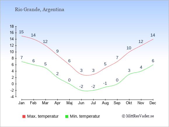 Genomsnittliga temperaturer i Rio Grande -natt och dag: Januari 7;15. Februari 6;14. Mars 5;12. April 2;9. Maj 0;6. Juni -2;3. Juli -2;3. Augusti -1;5. September 0;7. Oktober 3;10. November 4;12. December 6;14.