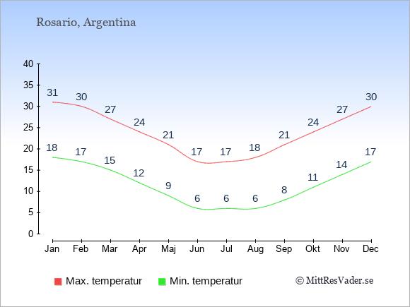 Genomsnittliga temperaturer i Rosario -natt och dag: Januari 18;31. Februari 17;30. Mars 15;27. April 12;24. Maj 9;21. Juni 6;17. Juli 6;17. Augusti 6;18. September 8;21. Oktober 11;24. November 14;27. December 17;30.