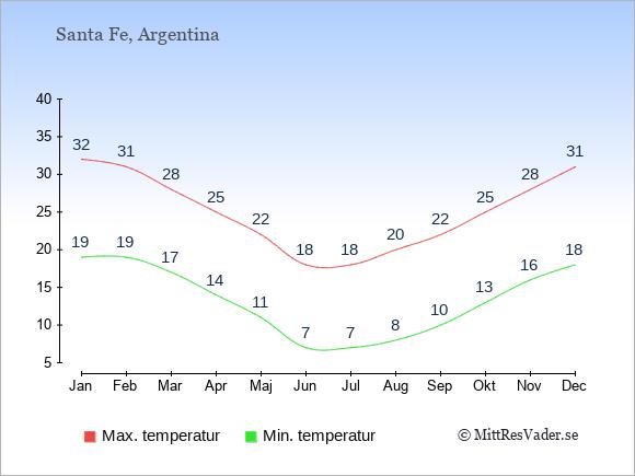 Temperaturer i Santa Fe -dag och natt.