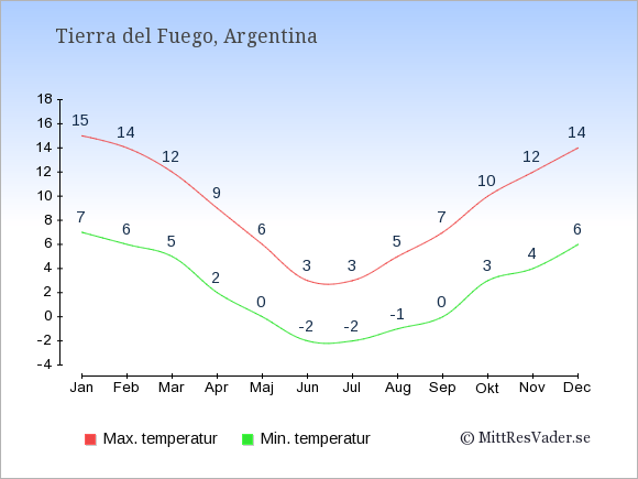 Genomsnittliga temperaturer i Tierra del Fuego -natt och dag: Januari 7;15. Februari 6;14. Mars 5;12. April 2;9. Maj 0;6. Juni -2;3. Juli -2;3. Augusti -1;5. September 0;7. Oktober 3;10. November 4;12. December 6;14.