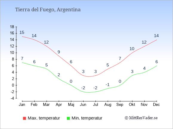 Genomsnittliga temperaturer i Tierra del Fuego -natt och dag: Januari 7;15. Februari 6;14. Mars 5;12. April 2;9. Maj 0;6. Juni -2;3. Juli -2;3. Augusti -1;5. September 0;7. Oktober 3;10. November 4;12. December 6;14.