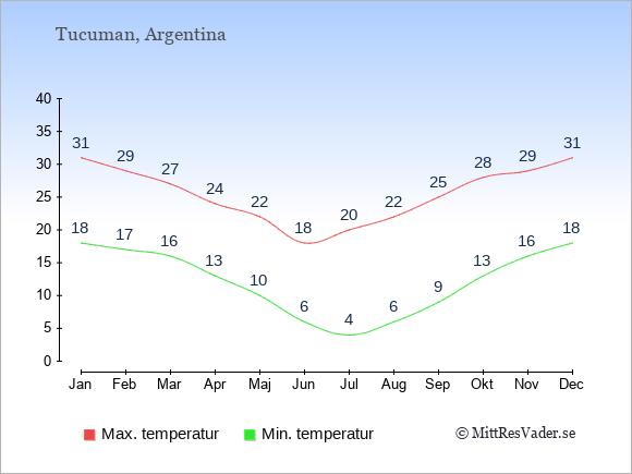 Genomsnittliga temperaturer i Tucuman -natt och dag: Januari 18;31. Februari 17;29. Mars 16;27. April 13;24. Maj 10;22. Juni 6;18. Juli 4;20. Augusti 6;22. September 9;25. Oktober 13;28. November 16;29. December 18;31.