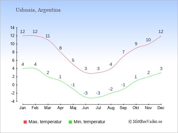 Genomsnittliga temperaturer i Ushuaia -natt och dag: Januari 4;12. Februari 4;12. Mars 2;11. April 1;8. Maj -1;5. Juni -3;3. Juli -3;3. Augusti -2;4. September -1;7. Oktober 1;9. November 2;10. December 3;12.