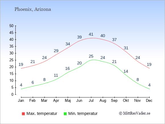 Genomsnittliga temperaturer i Phoenix -natt och dag: Januari 4;19. Februari 6;21. Mars 8;24. April 11;29. Maj 16;34. Juni 20;39. Juli 25;41. Augusti 24;40. September 21;37. Oktober 14;31. November 8;24. December 4;19.