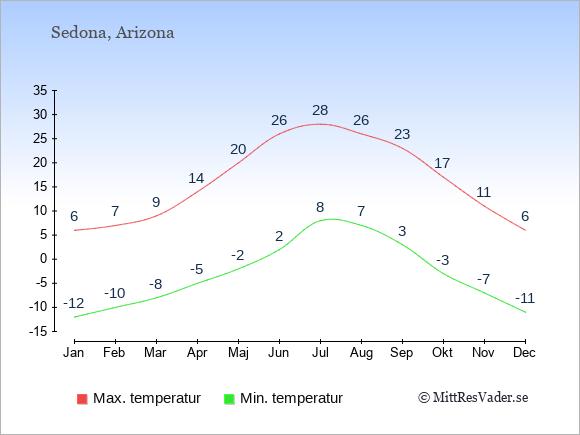 Genomsnittliga temperaturer i Sedona -natt och dag: Januari -12;6. Februari -10;7. Mars -8;9. April -5;14. Maj -2;20. Juni 2;26. Juli 8;28. Augusti 7;26. September 3;23. Oktober -3;17. November -7;11. December -11;6.