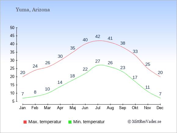 Genomsnittliga temperaturer i Yuma -natt och dag: Januari 7;20. Februari 8;24. Mars 10;26. April 14;30. Maj 18;35. Juni 22;40. Juli 27;42. Augusti 26;41. September 23;38. Oktober 17;33. November 11;25. December 7;20.
