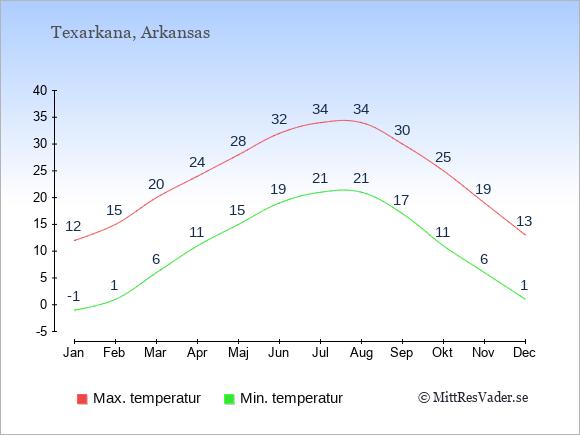 Genomsnittliga temperaturer i Texarkana -natt och dag: Januari -1;12. Februari 1;15. Mars 6;20. April 11;24. Maj 15;28. Juni 19;32. Juli 21;34. Augusti 21;34. September 17;30. Oktober 11;25. November 6;19. December 1;13.