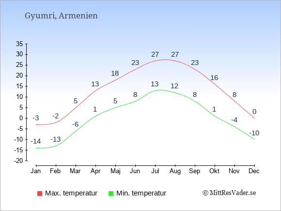 Genomsnittliga temperaturer i Gyumri -natt och dag: Januari -14;-3. Februari -13;-2. Mars -6;5. April 1;13. Maj 5;18. Juni 8;23. Juli 13;27. Augusti 12;27. September 8;23. Oktober 1;16. November -4;8. December -10;0.