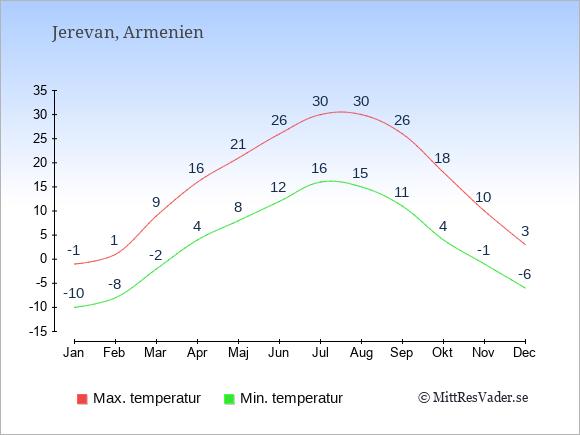 Temperaturer i Jerevan -dag och natt.