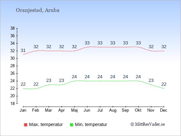 Genomsnittliga temperaturer på Aruba -natt och dag: Januari 22;31. Februari 22;32. Mars 23;32. April 23;32. Maj 24;32. Juni 24;33. Juli 24;33. Augusti 24;33. September 24;33. Oktober 24;33. November 23;32. December 22;32.